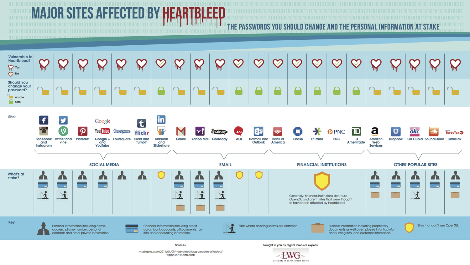lwg_heartbleed_passwords