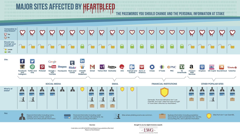 lwg_heartbleed_passwords