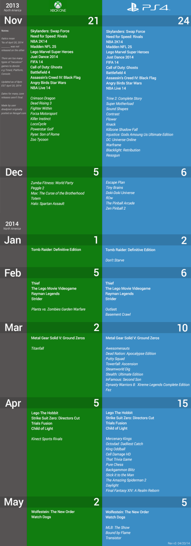 PS4 vs. Xbox One game releases puts Sony way ahead of Microsoft | BGR