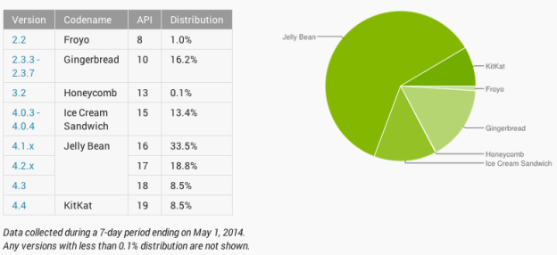google-android-kitkat-distribution-early-may-2014