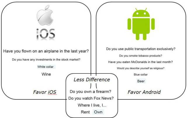 iPhone vs Android Study