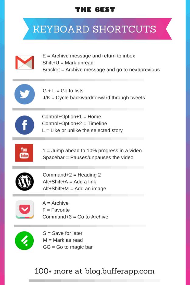 mac-keyboard-shortcuts-infographic-bufferapp-1
