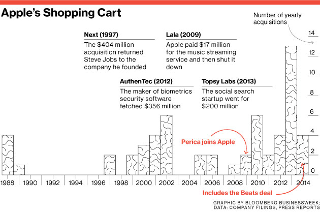 Apple acquisitions chart