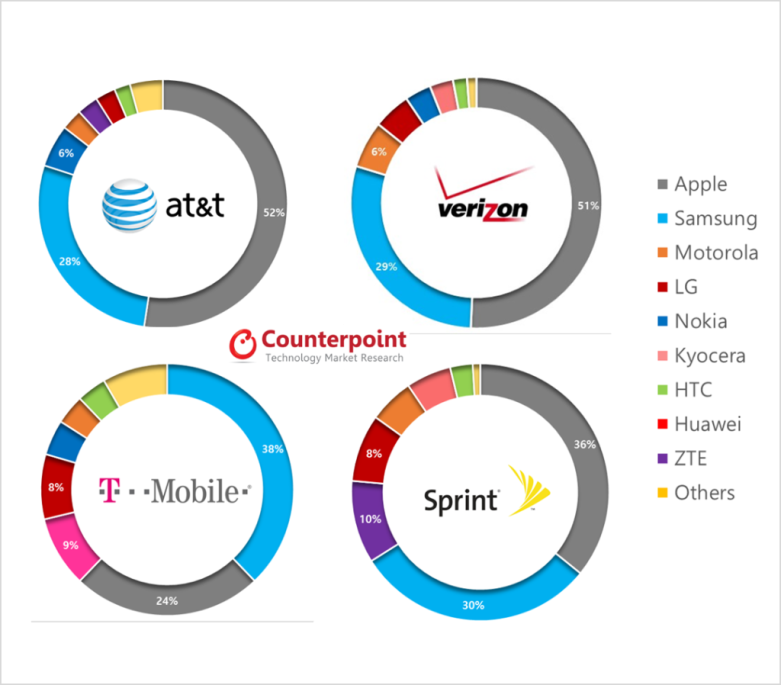 Q1-2014-USA-Carrier-Market-Share-1024x898