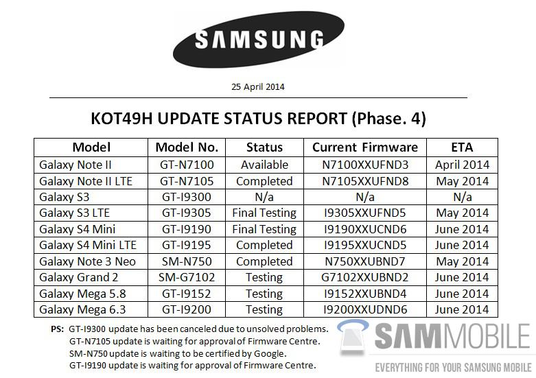 samsung-galaxy-kitkat-update-status