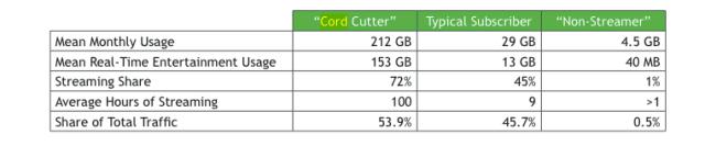 sandvine-cord-cutter-data-usage