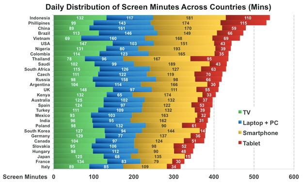 screen-minutes-chart