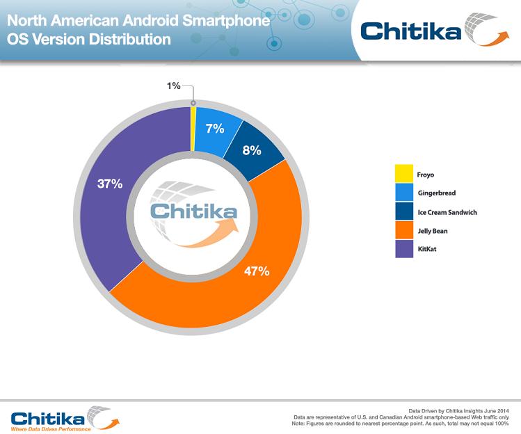 Android-OS-Distrib-KitKat-rs