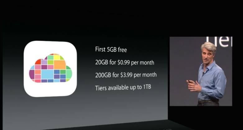 iCloud vs Google Drive vs OneDrive vs Amazon vs Dropbox
