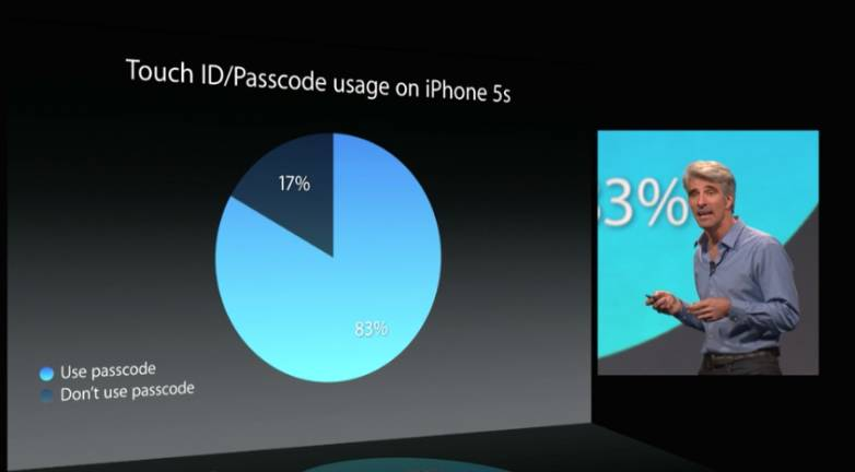 iOS 8 Features: Touch ID
