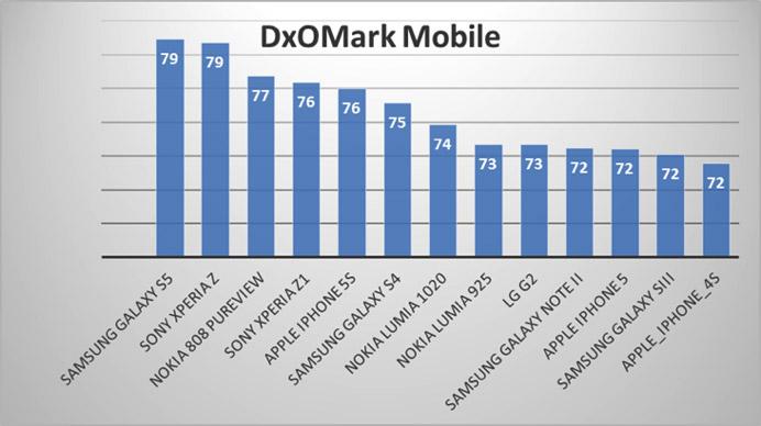 Samsung-Galaxy-S5-DxOMark-Score