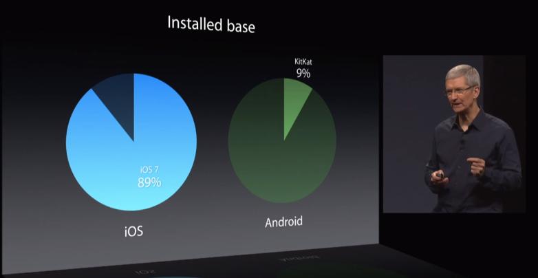 apple wwdc keynote android ios share fragmentation