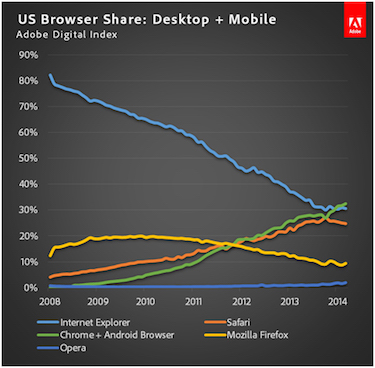 usbrowsershare