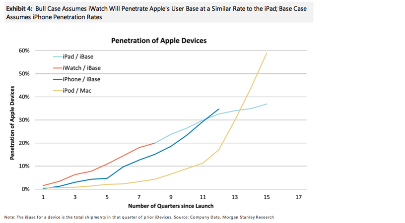 apple-products-penetration-huberty-1