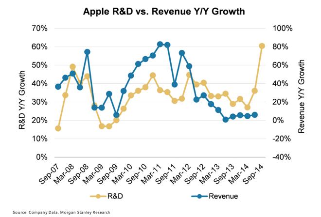 Apple R&D Growth