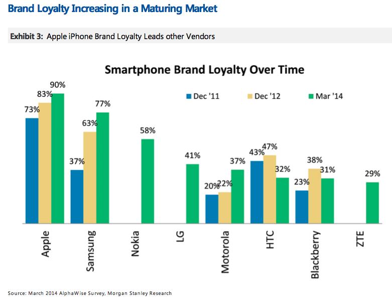 apple-smartphone-brand-huberty-1