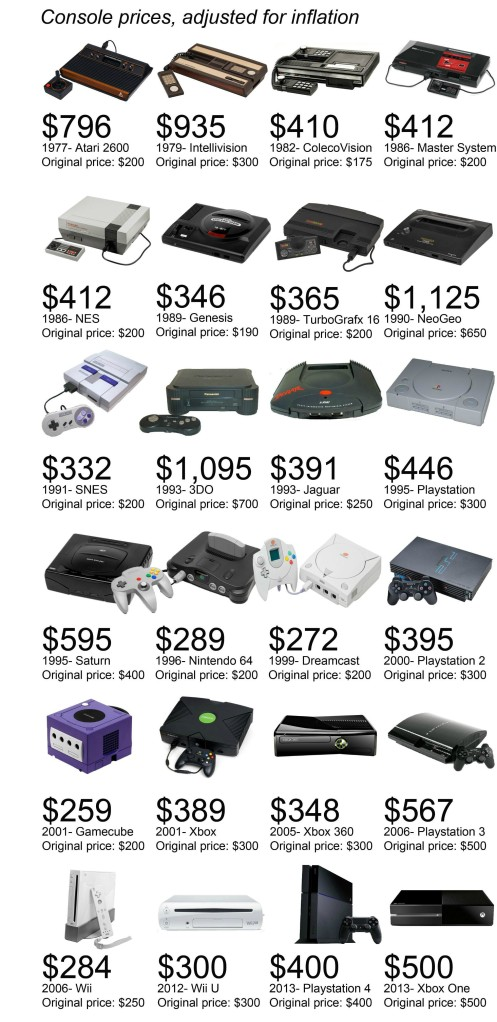 Console Prices