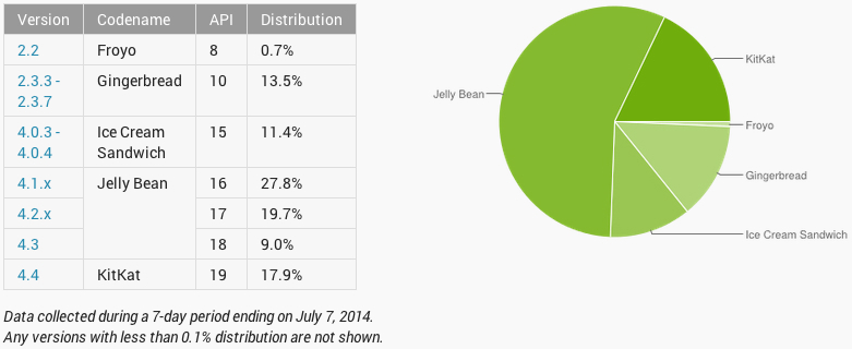 google-android-kitkat-distribution-early-july-2014