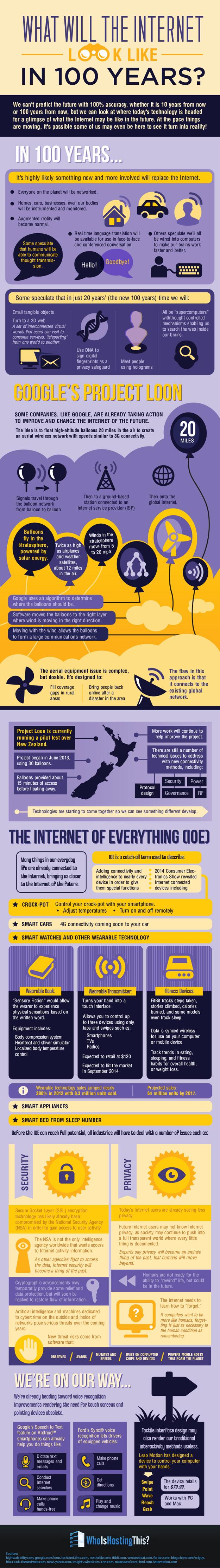 internet-100-years