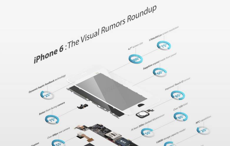 iPhone 6 Rumors Infographic