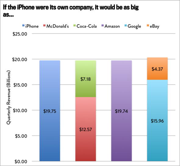 iPhone Compared to Companies