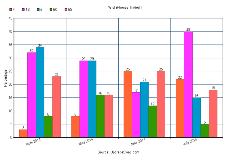 Percentage-of-iPhones-Traded-In