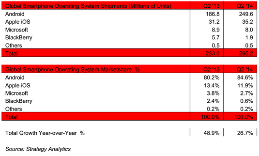strategy-analytics-q2-2014-smartphone-sales-1