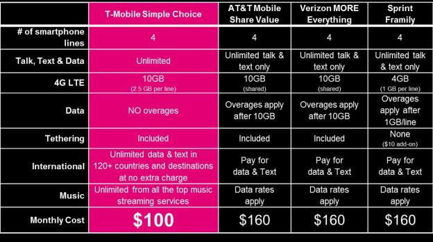tmobile-100-family
