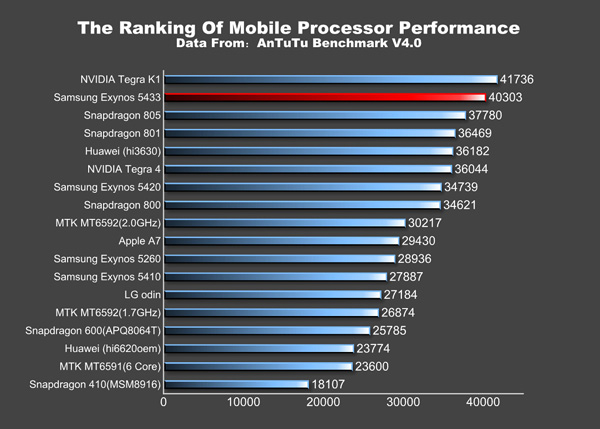 galaxy-note-4-antutu-benchmark-scores