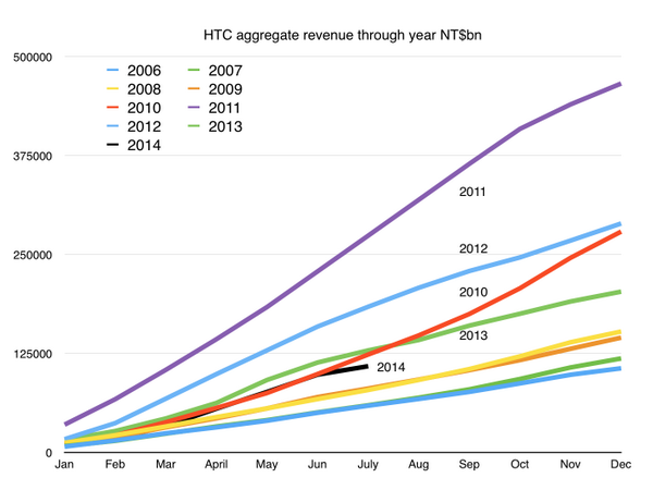 htc-revenue