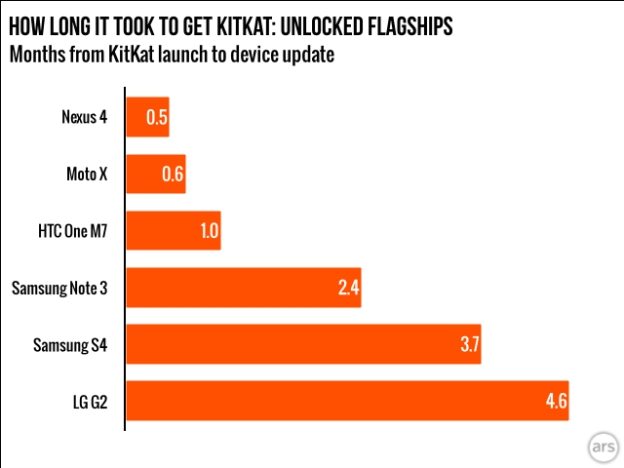 kitkat-update-times-unlocked-flaships-ars-technica