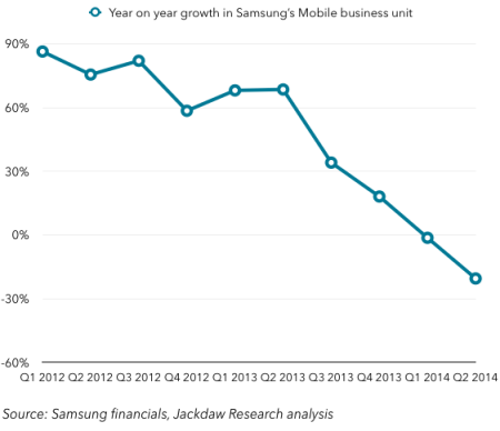 samsung-mobile-scary-chart