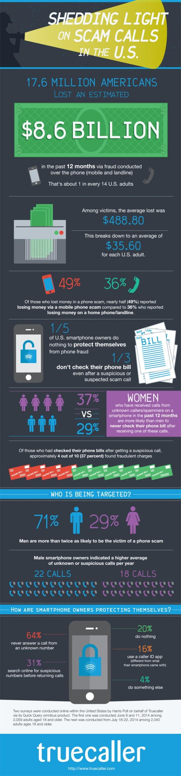 Truecaller_Infographic