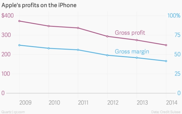 apple-s-profits-on-the-iphone-gross-profit-gross-margin