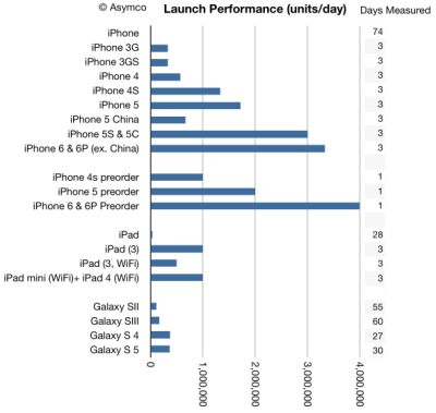One chart shows you how incredible the iPhone 6's sales ...
