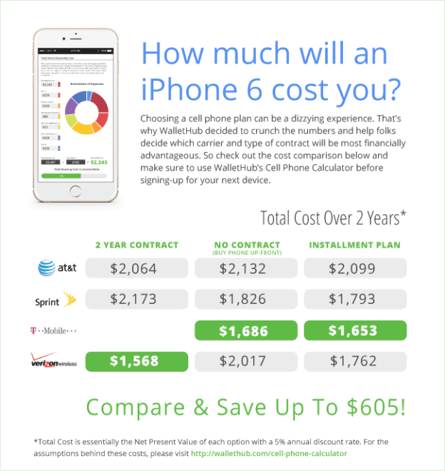 iphone 6 upgrade cost iphone 6 upgrade cost 2 years on verizon at amp t 15099