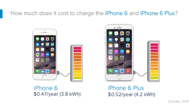 iphone-6-energy-costs