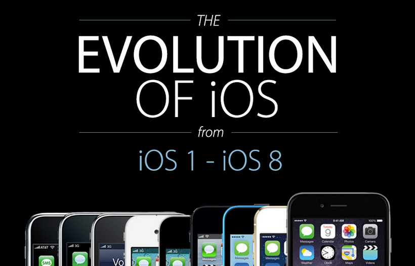 iPhone Design History Pictures