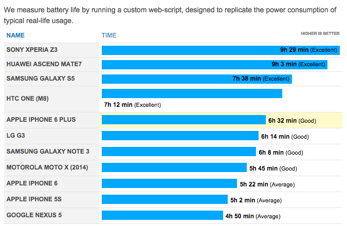battery life iphone 5s don t expect the iphone 6 and iphone 6 plus to win any 13555