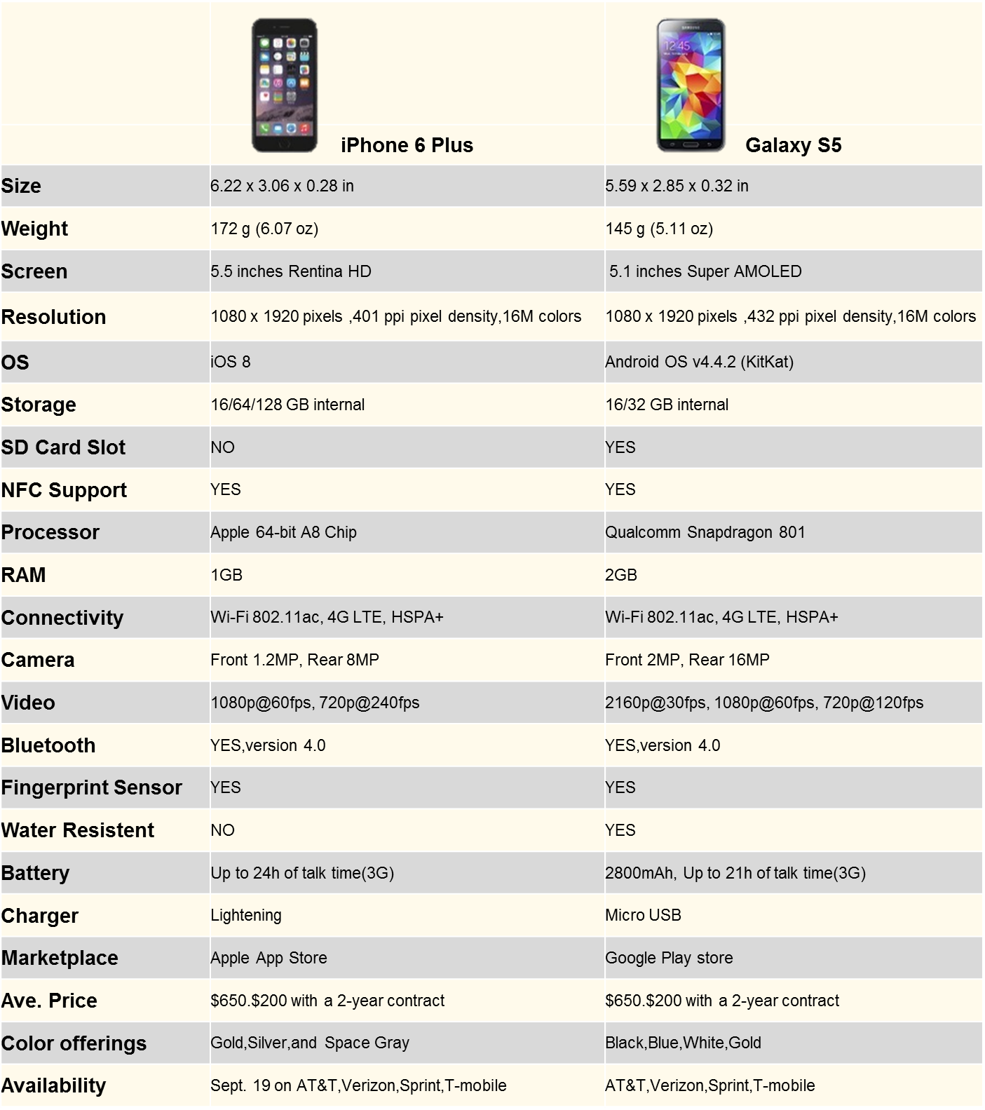 iphone 6 camera specs iphone 6 plus vs galaxy s5 a detailed comparison bgr 14950