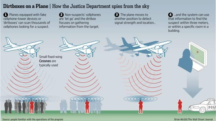 Dirtbox Spy Planes in U.S.
