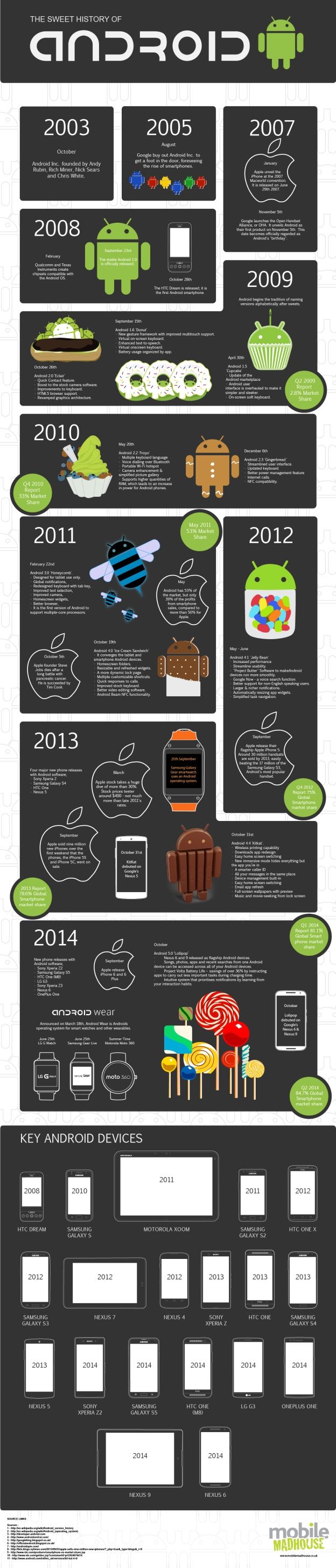 History of Android Infographic