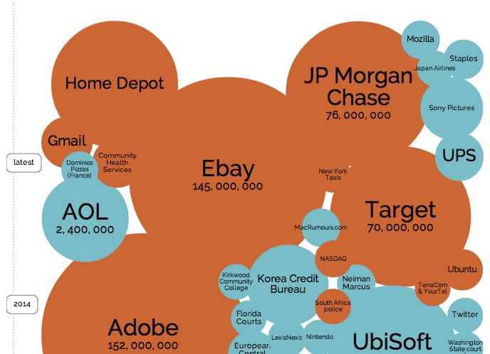 2014 Hacks: Sony, Home Depot, JP Morgan, eBay