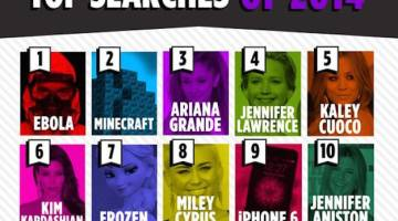 Yahoo Top 10 Searches of 2014
