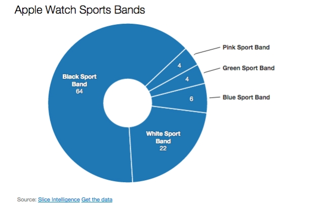 Apple's latest smash hit: 1M Apple Watch units may have been
