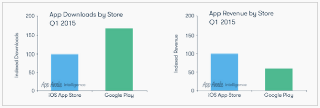 ios android revenue