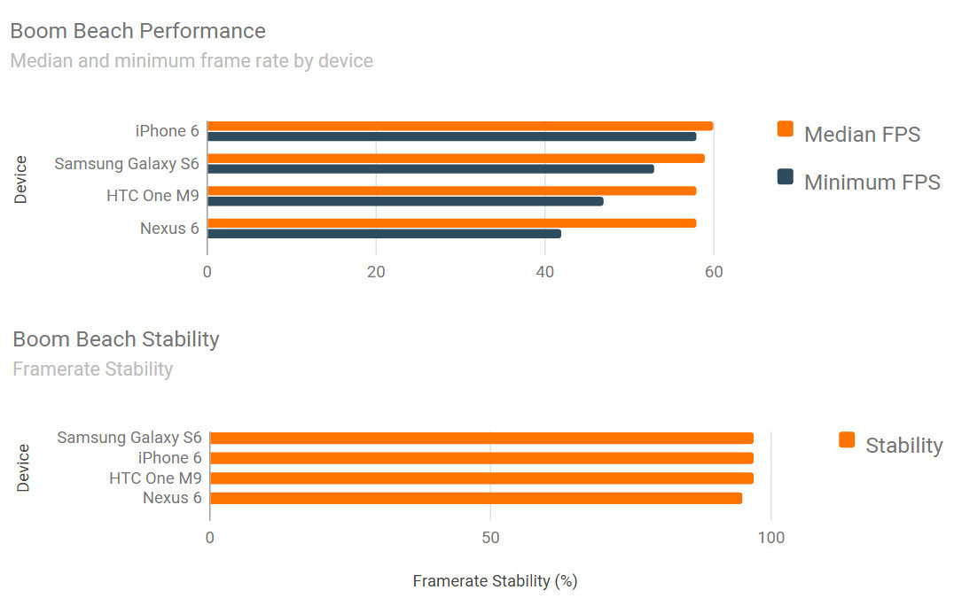Galaxy S6 Vs iPhone 6: Performance test results are ...