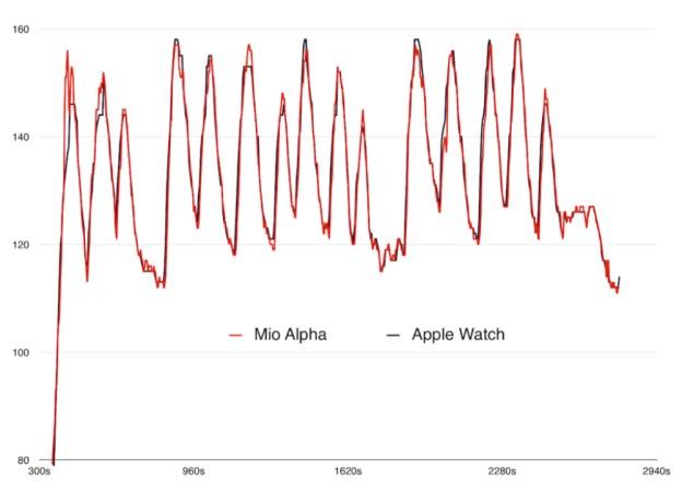 ساعة Apple Watch تعطي أرقاماً دقيقة في قياس ضربات القلب 1