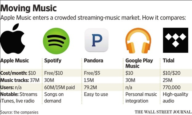 Apple Music Song Library Dwarfs Spotify Google Play And