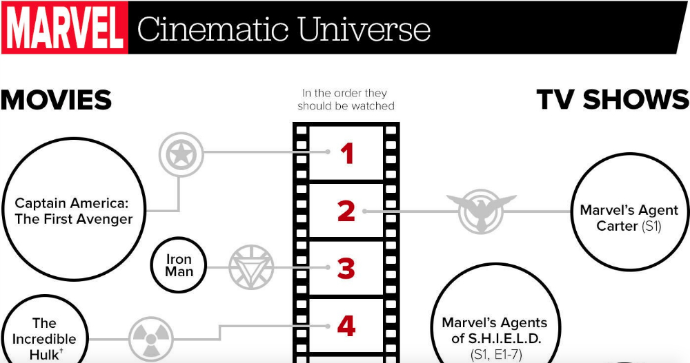marvel universe movie order